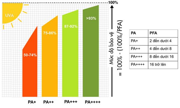 Biểu đồ PA trong kem chống nắng